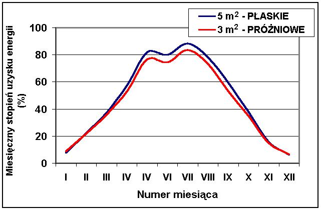 Stopień pokrycia zapotrzebowania na ciepło do ogrzewania c.w.u. w ciągu roku przez  instalację z kolektorami płaskimi i próżniowymi (na podstawie symulacji komputerowej w programie T*SOL).