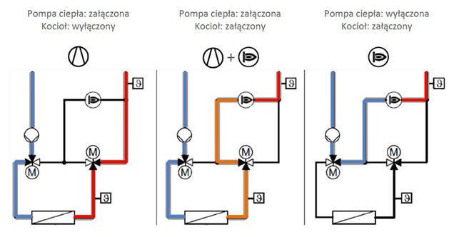 Sposoby pracy hybrydowej pompy ciepła Vitocaldens 222-F.