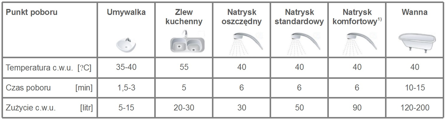 Typowe czasy poboru i ilość c.w.u. dla różnych przyborów sanitarnych.  1) kabina natryskowa z baterią mieszającą i dwoma natryskami bocznymi