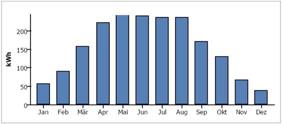 Ilość wyprodukowanej energii elektrycznej w poszcz. miesiącach (instalacja: 2 kWp).