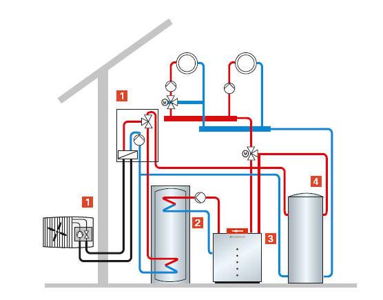 Przykładowe rozwiązanie rozbudowy istniejącej instalacji o pompę ciepła. 1. Pompa ciepła typu Split, z jednostką wewnętrzną i zewnętrzną.  2. Podgrzewacz c.w.u.  3. Kocioł gazowy/olejowy.  4. Zasobnik buforowy wody grzewczej.