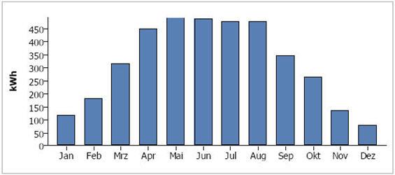 Ilość wyprodukowanej energii elektrycznej w poszcz. miesiącach (instalacja: 4 kWp).
