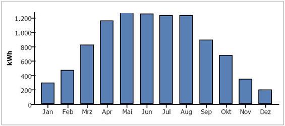Ilość wyprodukowanej energii elektrycznej w poszcz. miesiącach (instalacja: 10 kWp).