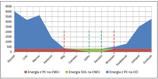 Zapotrzebowanie energii na c.o. i c.w.u. w poszczególnych miesiącach roku.