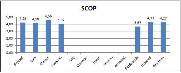 Efektywność SCOP instalacji w poszczególnych miesiącach roku.