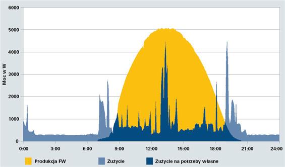 Typowy przebieg słonecznego dnia letniego na przykładzie czteroosobowego gospodarstwa domowego z instalacją fotowoltaiczną o mocy elektrycznej 5 kWp. Produkcja FW – prąd wyprodukowany przez instalację fotowoltaiczna (FW, PV) Zużycie – przebieg zużycia energii elektrycznej w ciągu doby Zużycie na potrzeby własne – prąd solarny wykorzystany na pokrycie bieżącego zapotrzebowania na energię elektryczną w budynku.