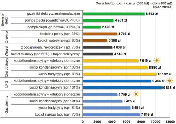 Na wykresie pokazano koszty ogrzewania brutto, czyli tyle ile trzeba zapłacić za paliwo czy energię elektryczną.