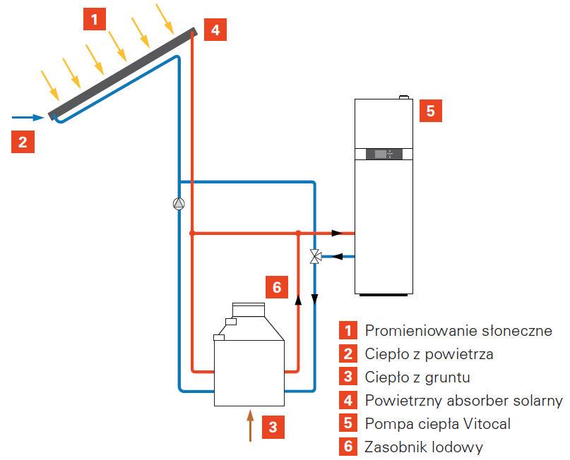 Schemat instalacji pompy ciepła z zasobnikiem lodu