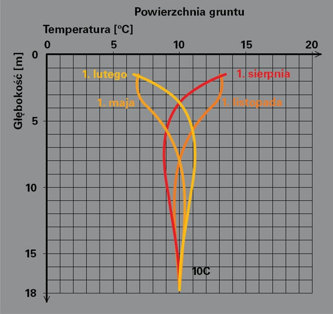 Rozkład temperatur w gruncie