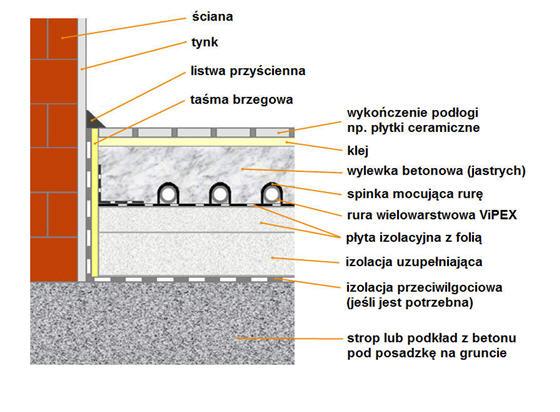 Budowa podłogówki
