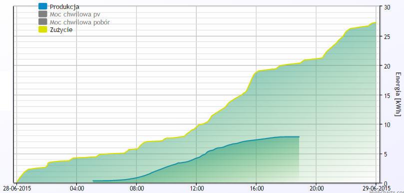 Ilość energii wyprodukowanej i zużycie w ciągu doby: 28.06.2015 – energia elektryczna dostarczona przez instalację PV: 7,799 kWh; zużycie energii w budynku – pobór prądu w ciągu doby: 27,235 kWh. Wschód słońca: 04:34, zachód: 21:00.