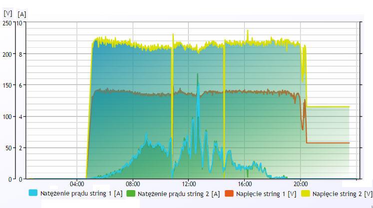 Napięcie i natężenie prądu DC instalacji fotowoltaicznej: 28.06.2015 r.