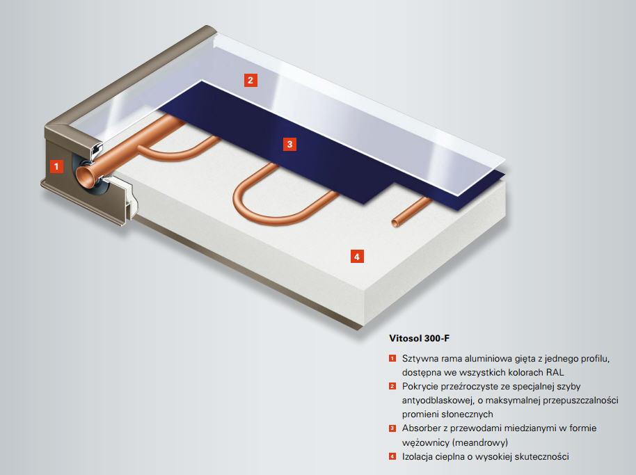 Budowa płaskiego kolektora słonecznego Vitosol 300-F