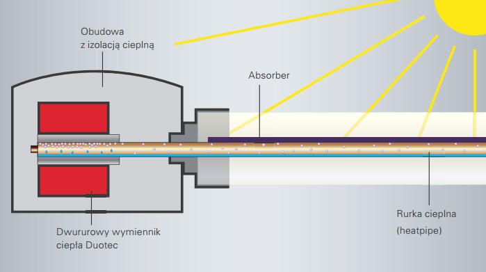 """W rurce heatpipe nośnik ciepła ogrzany przez słońce odparowuje. Następnie, w wymienniku ciepła Duotec para skrapla się oddając ciepło """"glikolowi"""" krążącemu w instalacji solarnej i cały cykl powtarza się."""
