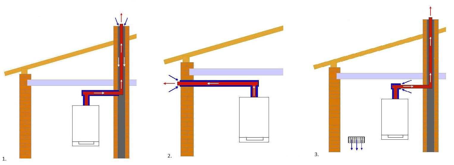 1. Kocioł z zamkniętą komorą spalania - w kominie znajduje się tylko rura odprowadzająca spaliny. Przestrzenią między rurą spalinową a kominem pobierane jest powietrze z zewnątrz budynku do kotła. 2. Kocioł z zamkniętą komorą spalania - odprowadzenie spalin i doprowadzenie powietrza do kotła odbywa się systemem tzw. rura w rurze, przez ścianę zewnętrzną budynku. 3. Kocioł z otwartą komorą spalania - w kominie znajduje się tylko rura odprowadzająca spaliny. Powietrze pobierane jest przez kocioł z pomieszczenia, w którym się znajduje.
