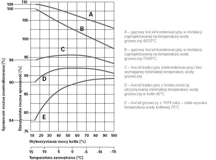 Sprawność różnych typów kotłów w zależności od temperatury zewnętrznej i obciążenia kotła (mocy grzewczej).