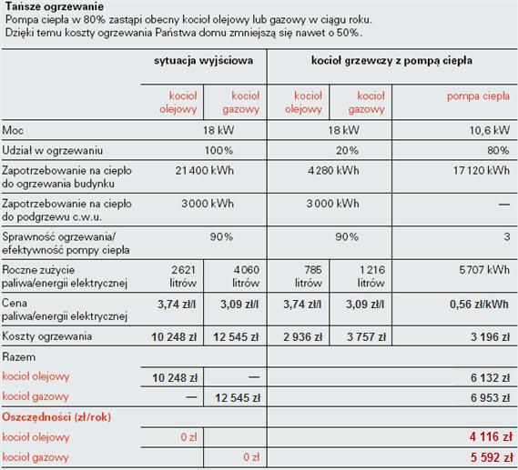 Obniżenie kosztów ogrzewania domu przez dołożenie do istniejącej instalacji pompy ciepła. Ceny paliw i energii elektrycznej brutto z 07.2014 r.
