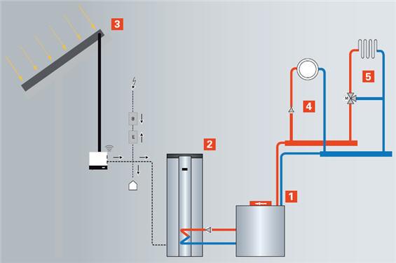 1 - gazowy lub olejowy kocioł kondensacyjny 2 - pompa ciepła do c.w.u. Vitocal 161-A typ WWKS  3 - moduły fotowoltaiczne Vitovolt 200 4 - obieg grzewczy bezpośredni (np. grzejniki) 5 - obieg grzewczy z mieszaczem (np. ogrzewanie podłogowe)