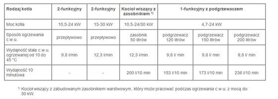Wydajność ciepłej wody użytkowej przykładowych kotłów. 1) Kocioł wiszący z zabudowanym zasobnikiem warstwowym, który może pracować podczas ogrzewania c.w.u. z mocą do 30 kW.