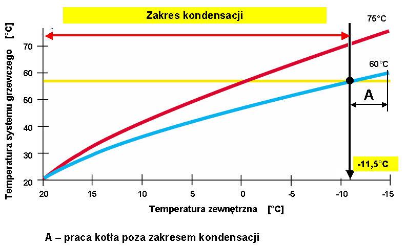 Instalacja ogrzewania grzejnikowego zaprojektowana na temperaturę wody grzewczej: 75/60C. W tej instalacji kocioł będzie pracował z kondensacją do temperatury zewnętrznej wynoszącej –11,5C, czyli przez ok. 264 dni w sezonie grzewczym, który trwa 280 dni.