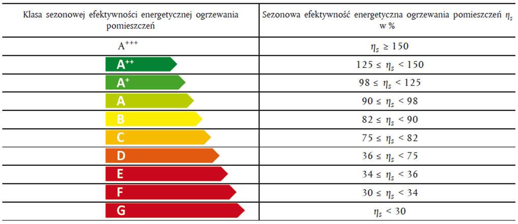 W superbly Dyrektywa efektywności energetycznej - etykiety energetyczne FH69