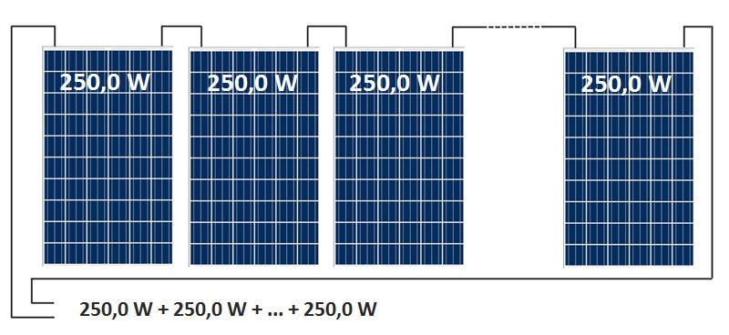 W Ultra Moduły fotowoltaiczne – dane techniczne MY85