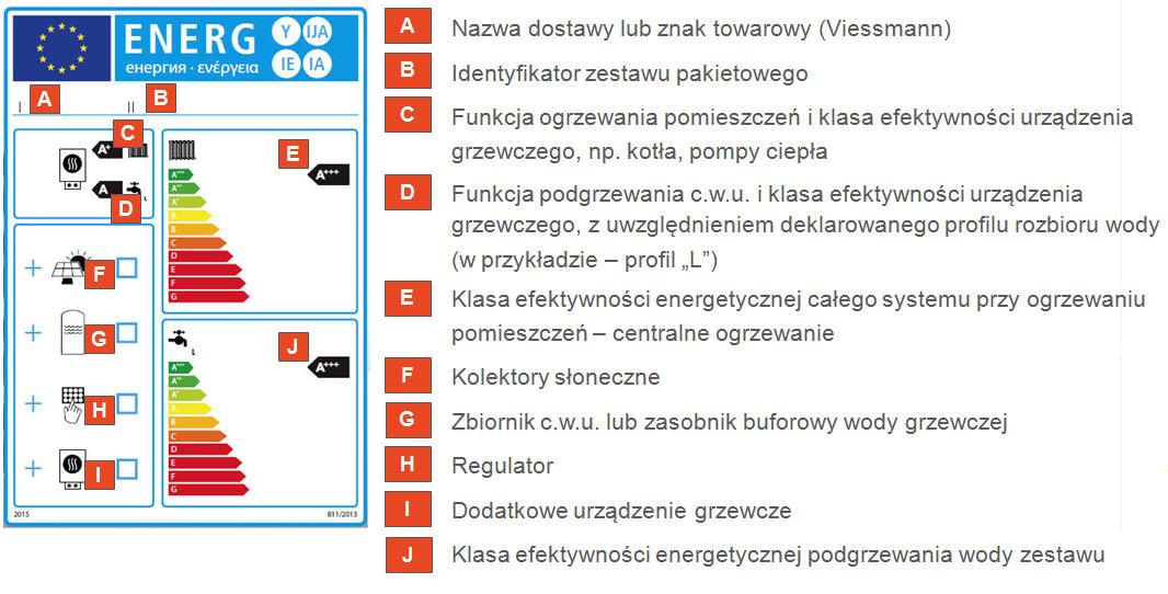 Groovy Dyrektywa efektywności energetycznej - etykiety energetyczne YS15